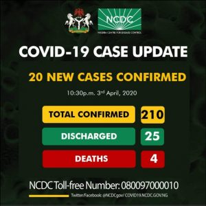 UPDATE: Nigeria's Confirmed Coronavirus Cases Hit 210 With 20 New Cases, 4 Deaths